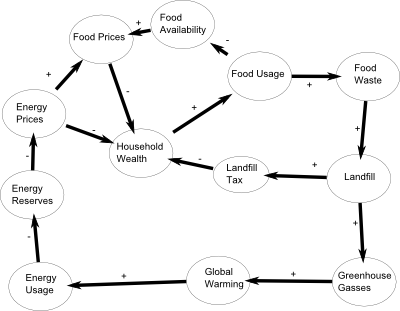 food web fuel availability image